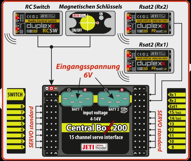 CentralBox-200-DE-01-2013-09-7.png